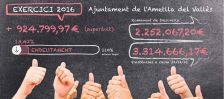 L'Ajuntament de l'Ametlla té un superàvit de 924.799,97€
