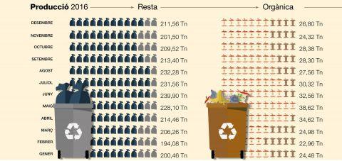 Producció de residus de resta i orgànics 216