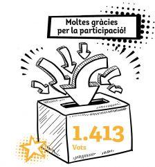 S'han registrat 1.413 vots